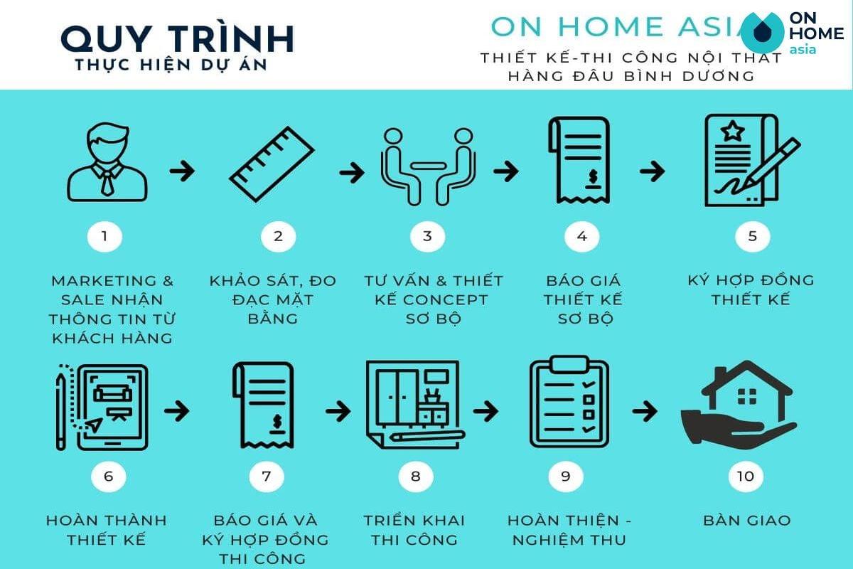 Quy trình thực hiện dự án của On Home Asia