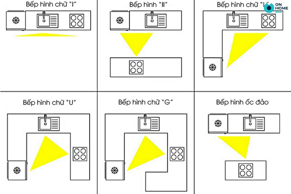 nguyên tắc tam giác bếp trong nội thất nhà bếp