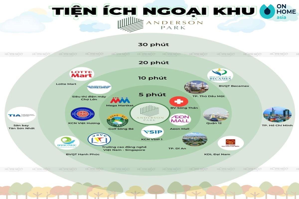 tien-ich-ngoai-khu-du-an-anderson-park